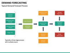 Demand forecasting PPT slide 36