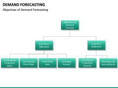 Demand forecasting PPT slide 24