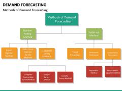Demand forecasting PPT slide 42