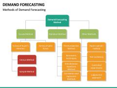 Demand forecasting PPT slide 43