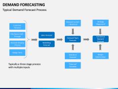 Demand forecasting PPT slide 14