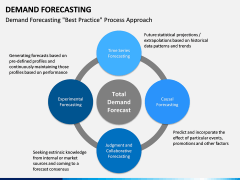 Demand forecasting PPT slide 17