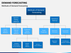 Demand forecasting PPT slide 20