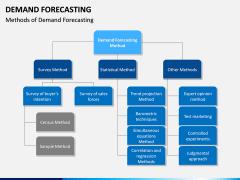 Demand forecasting PPT slide 21