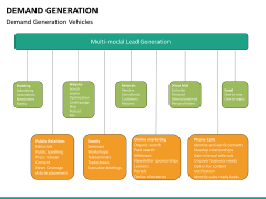 Demand generation PPT slide 45