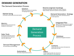 Demand generation PPT slide 28