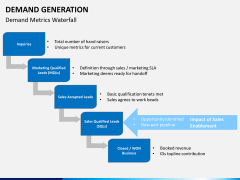 Demand generation PPT slide 16