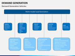 Demand generation PPT slide 22