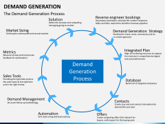 Demand generation PPT slide 5