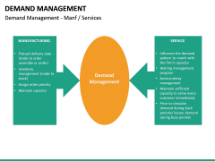 Demand management PPT slide 31