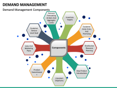 Demand management PPT slide 20