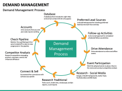 Demand management PPT slide 21