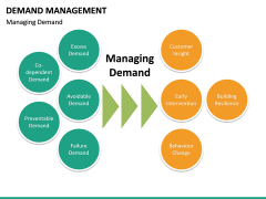 Demand management PPT slide 22
