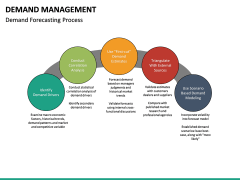 Demand management PPT slide 26