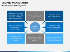 Demand management PPT slide 1