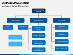 Demand management PPT slide 13