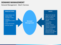 Demand management PPT slide 14