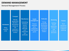 Demand management PPT slide 7