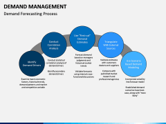 Demand management PPT slide 9
