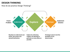 Design thinking PPT slide 30