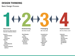 Design thinking PPT slide 21