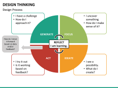 Design thinking PPT slide 27