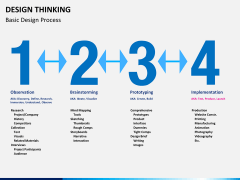 Design thinking PPT slide 3
