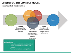 Develop Deploy Connect Model PPT slide 2