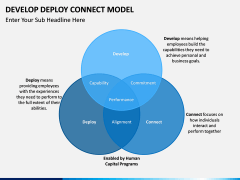 Develop Deploy Connect Model PPT slide 1