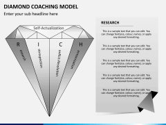 Diamond coaching model PPT slide 3