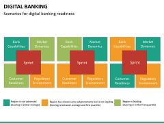 Digital banking PPT slide 26