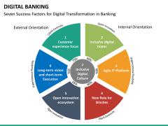Digital banking PPT slide 29