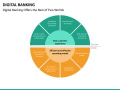 Digital banking PPT slide 21