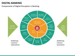 Digital banking PPT slide 24