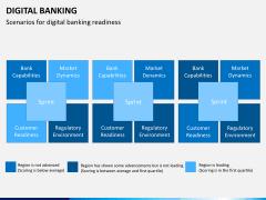 Digital banking PPT slide 10
