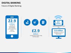 Digital banking PPT slide 12