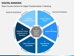 Digital banking PPT slide 13
