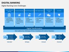 Digital banking PPT slide 2