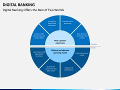Digital banking PPT slide 5