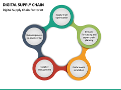 Digital Supply Chain PPT slide 25