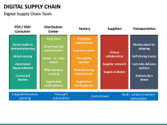 Digital Supply Chain PPT slide 26