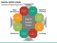 Digital Supply Chain PPT slide 18