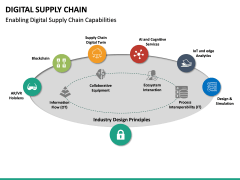 Digital Supply Chain PPT slide 19