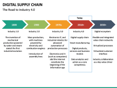 Digital Supply Chain PPT slide 21