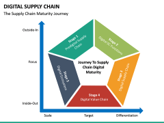 Digital Supply Chain PPT slide 22