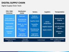 Digital Supply Chain PPT slide 11