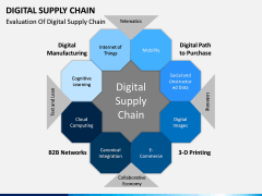 Digital Supply Chain PPT slide 3