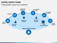 Digital Supply Chain PPT slide 4
