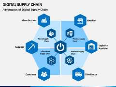 Digital Supply Chain PPT slide 5