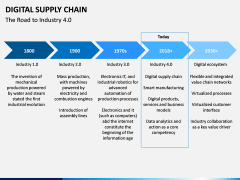 Digital Supply Chain PPT slide 6